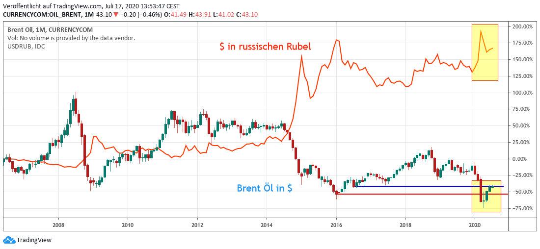 Öl und Rubel