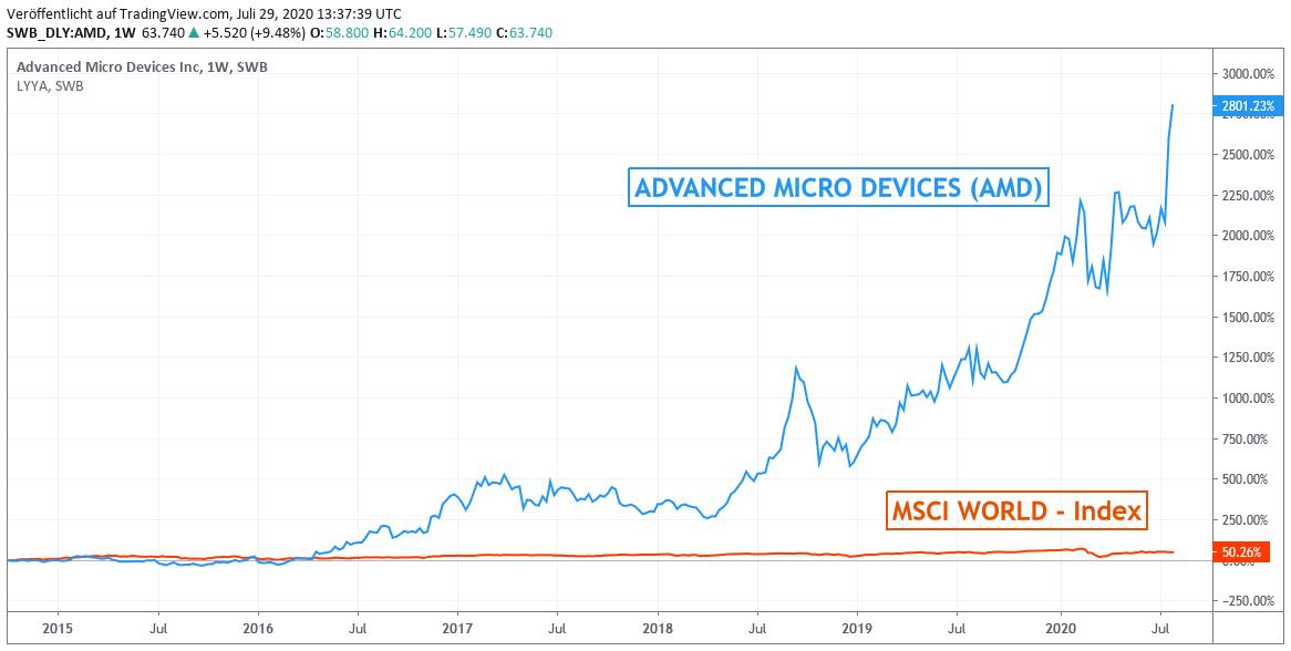 Chart: AMD vs. MSCI World Euro - Index