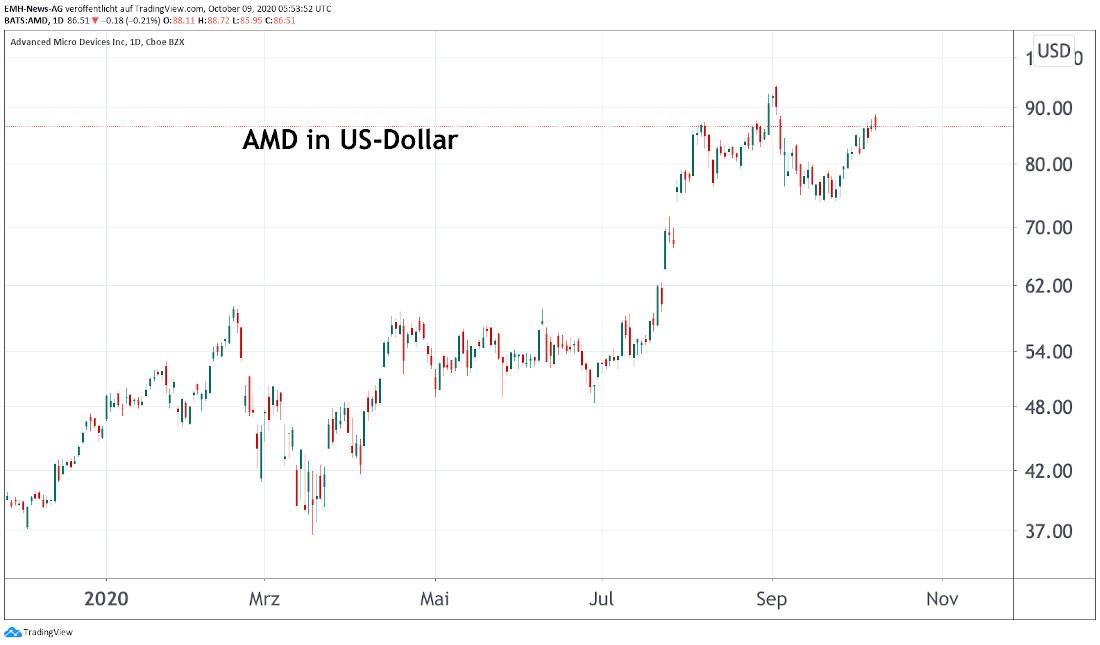 AMD Inc.