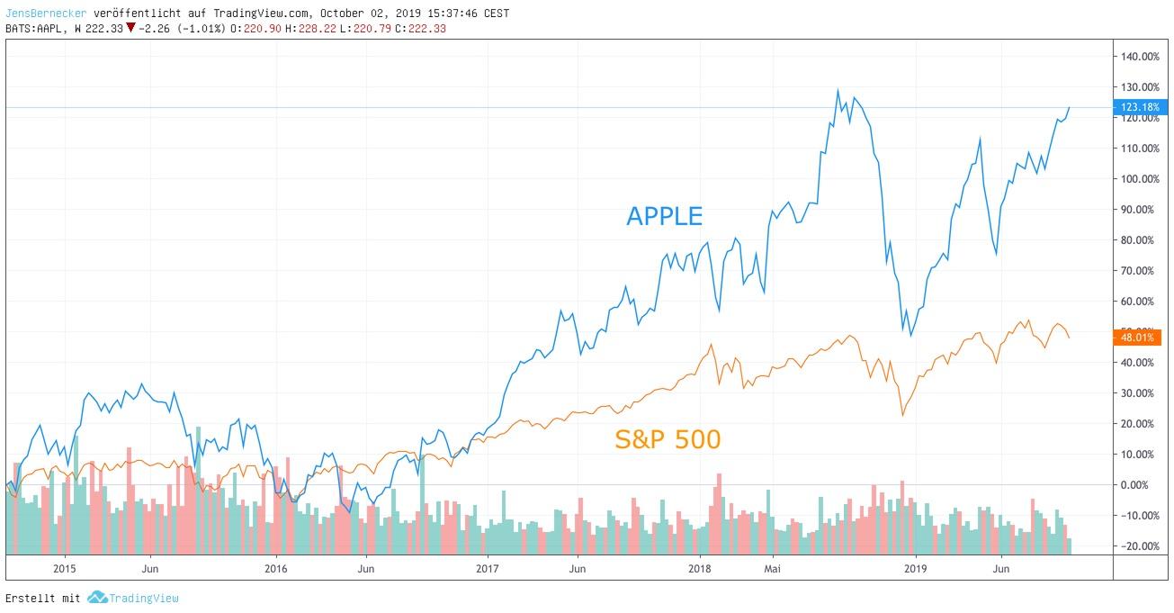 Chart Apple S&P500