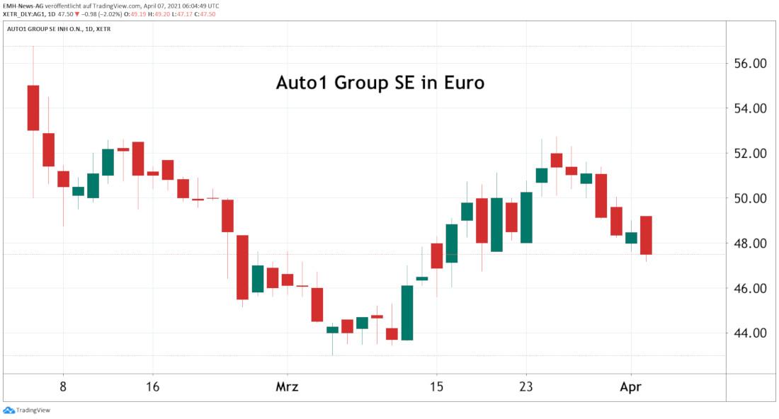 Auto1 Group SE