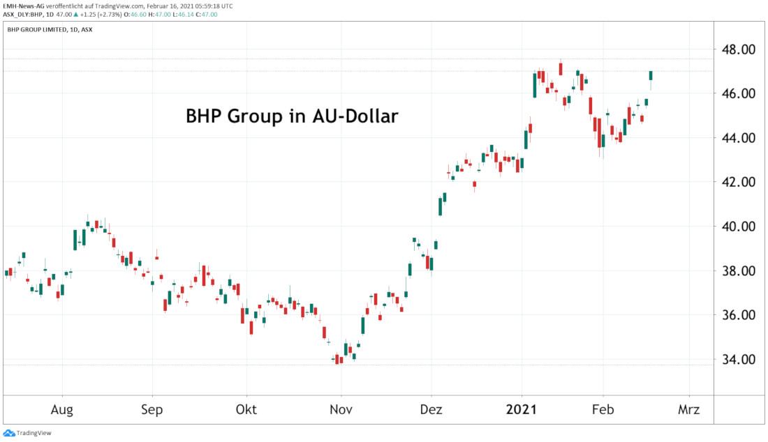 BHP Group