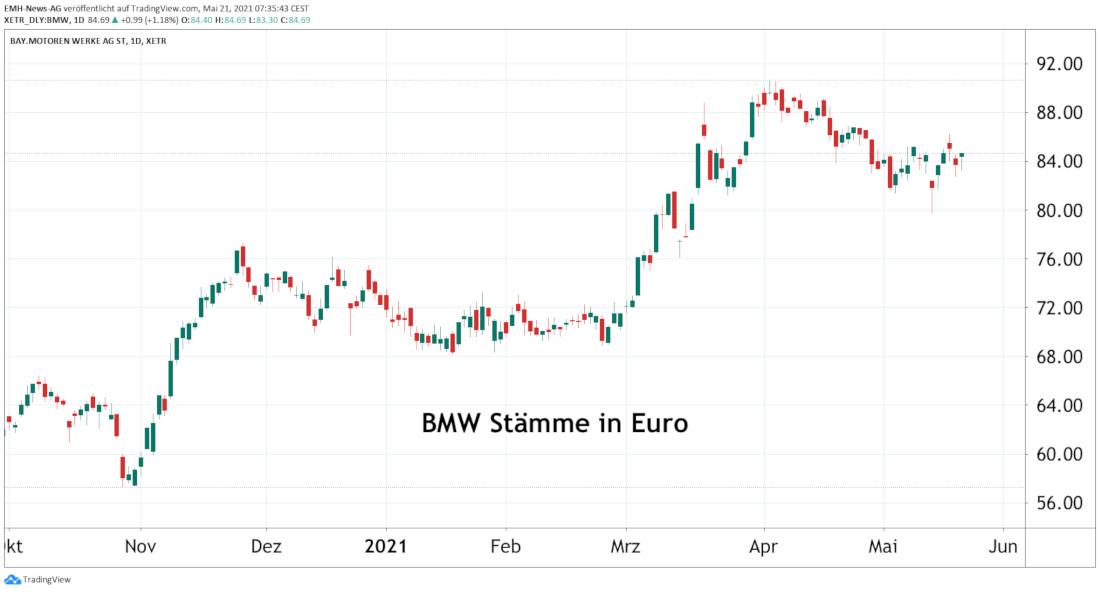BMW AG Stämme