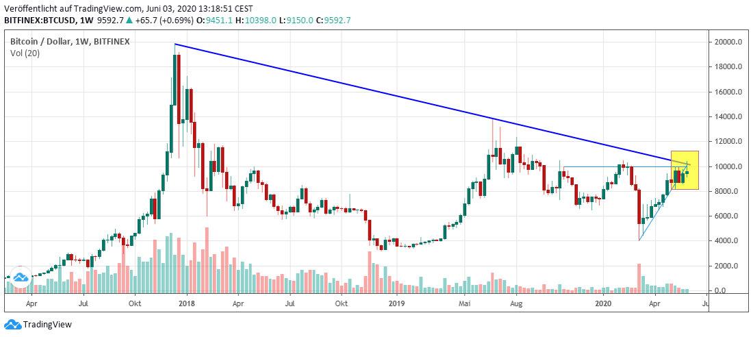 BTC long term