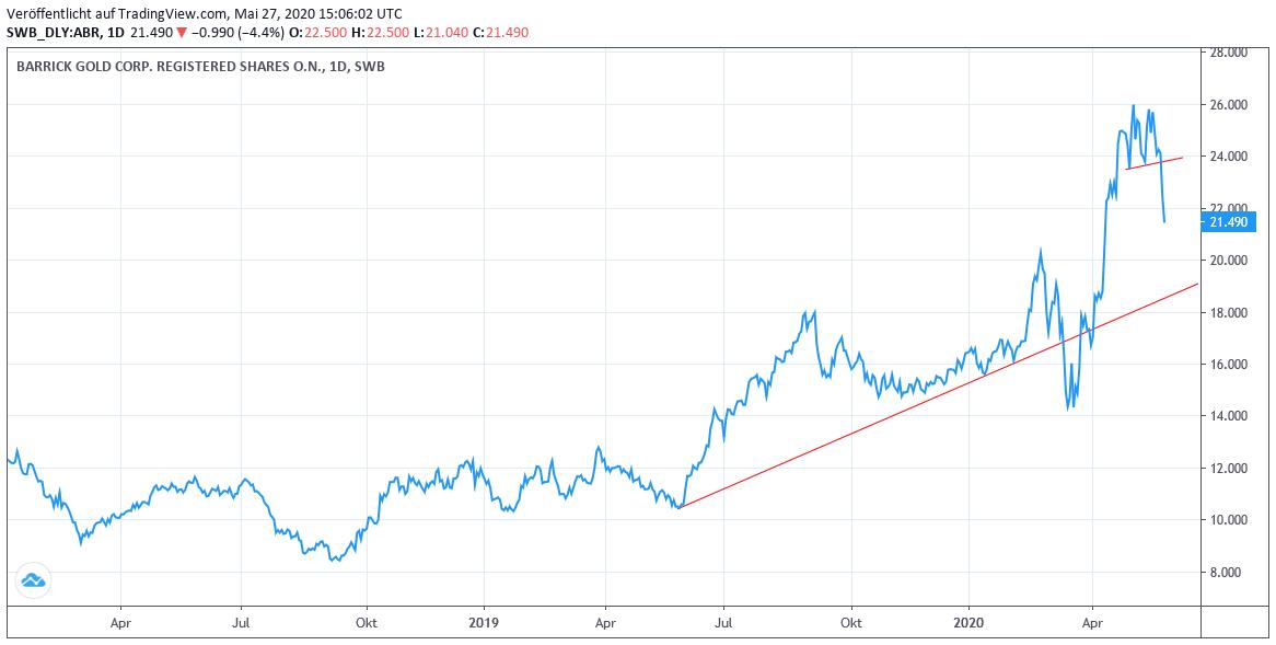 Chart: Barrick Gold In Euro