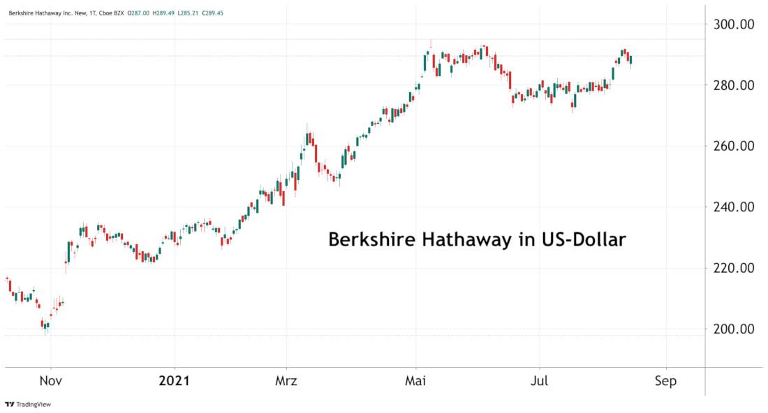 Berkshire Hathaway Inc. in US-Dollar