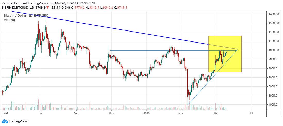 Bitcoin short term