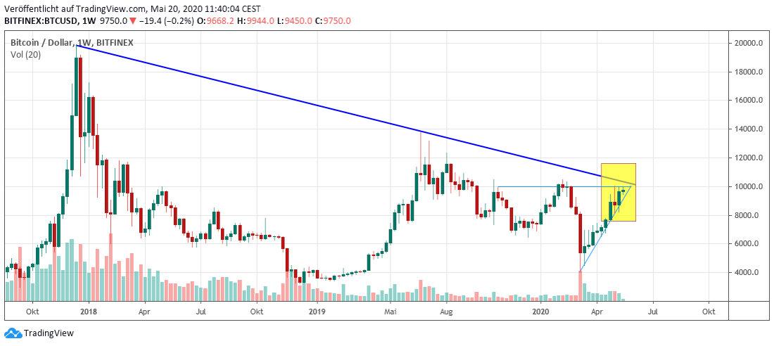 Bitcoin mid term