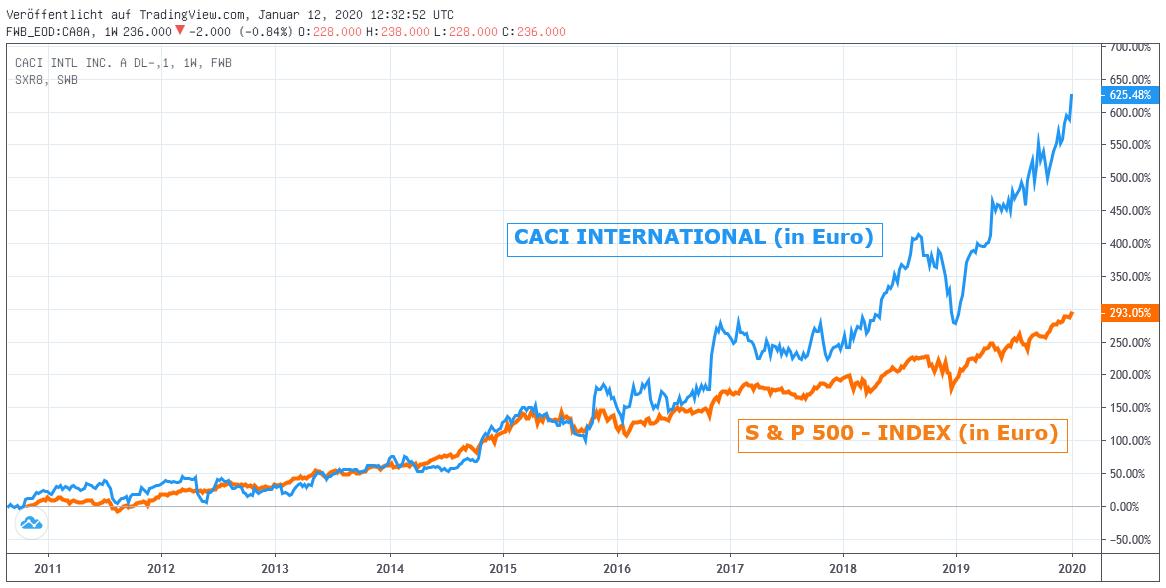 Chart: Caci Intl. gegen S&P 500-Index