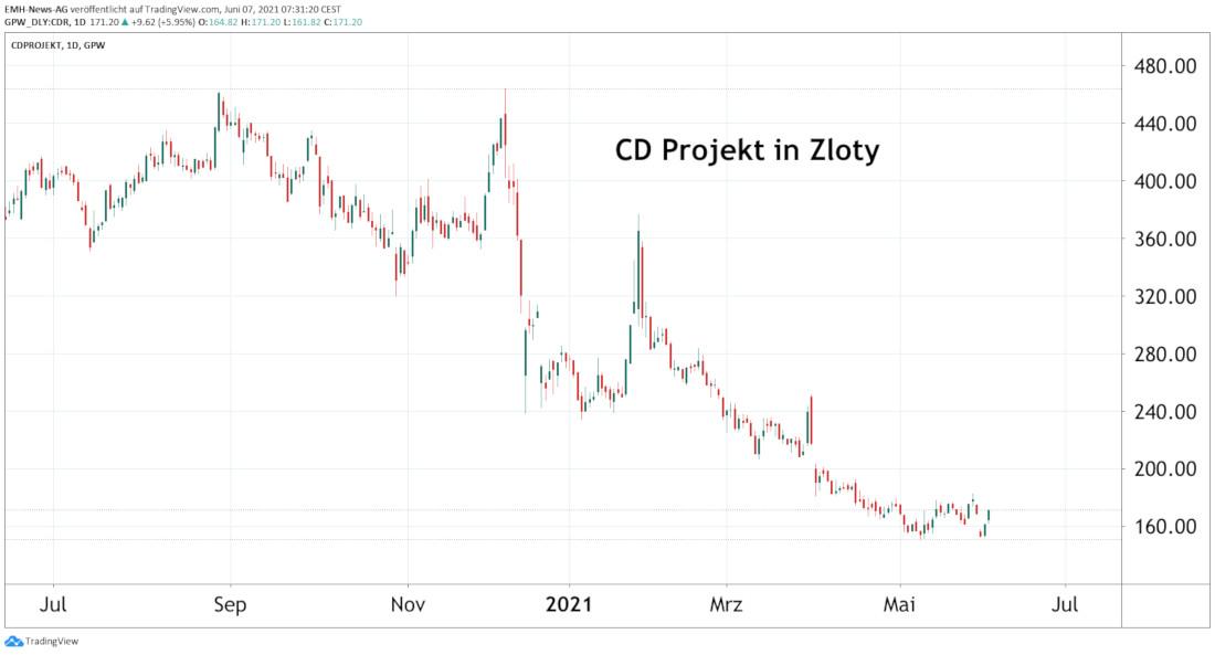 CD Projekt SA