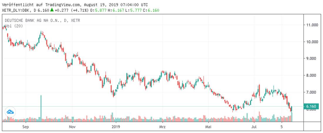 Kursverlauf Deutsche Bank