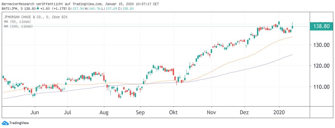 Kursverlauzf JPMorgan
