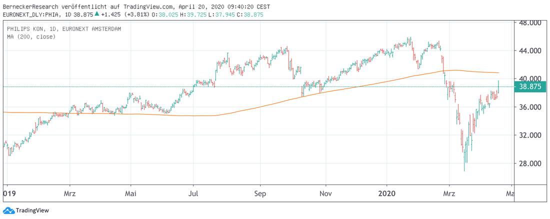 Chart Philips