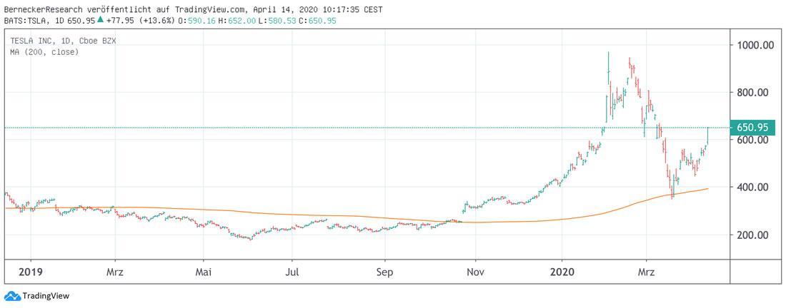 sap share price xetra