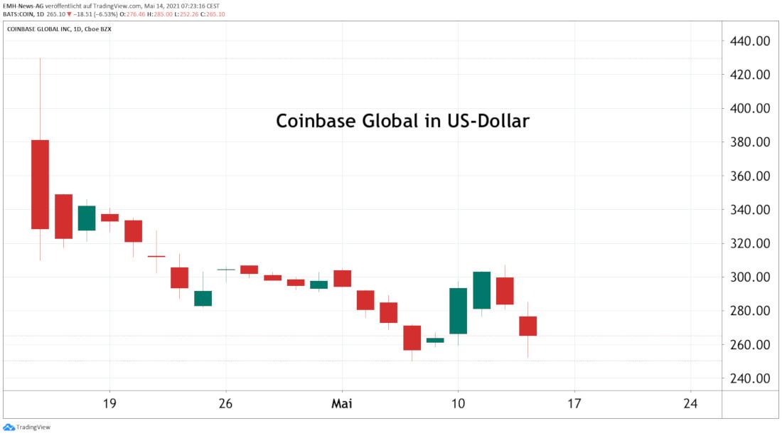 Coinbase Global Inc.