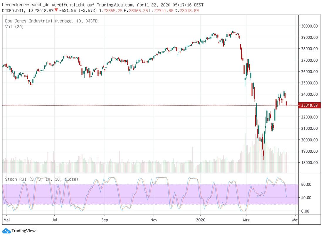 Dow Jines mit Stochastik
