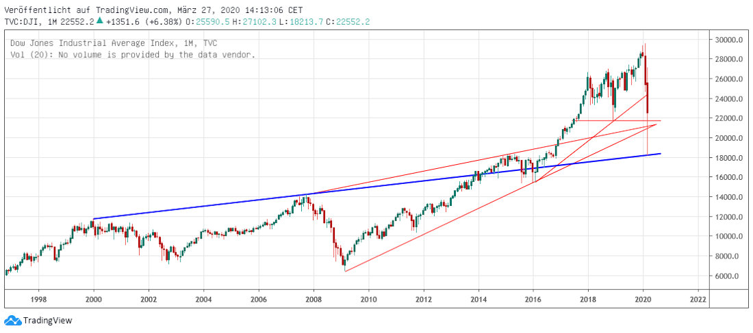 DJIA langfristig