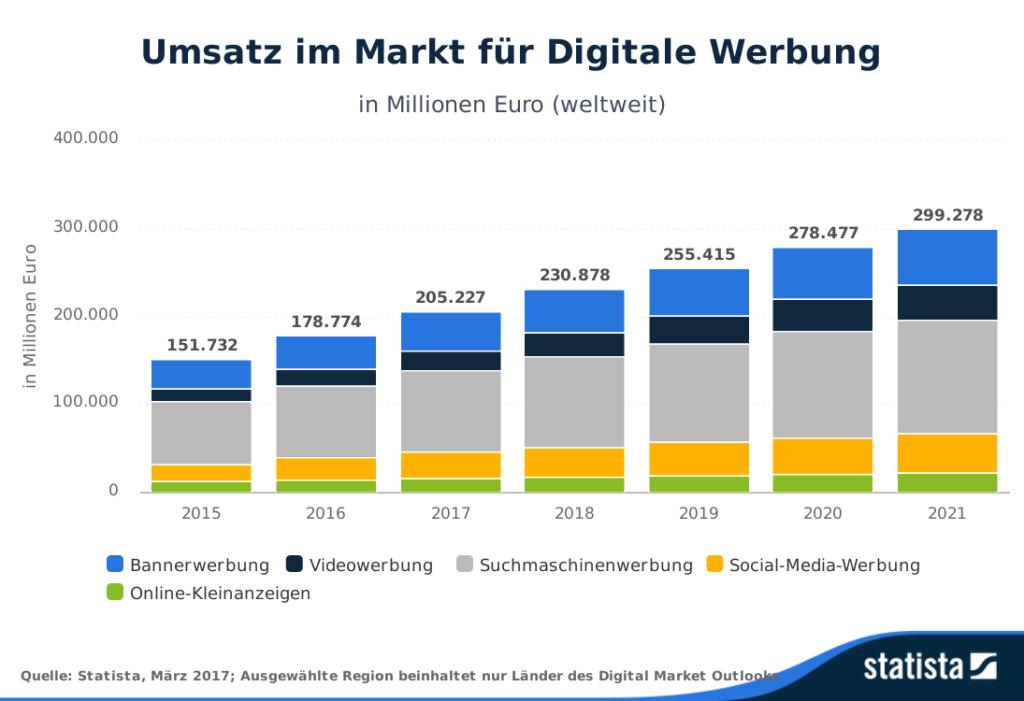 Graphik: Umsätze digitale Werbung