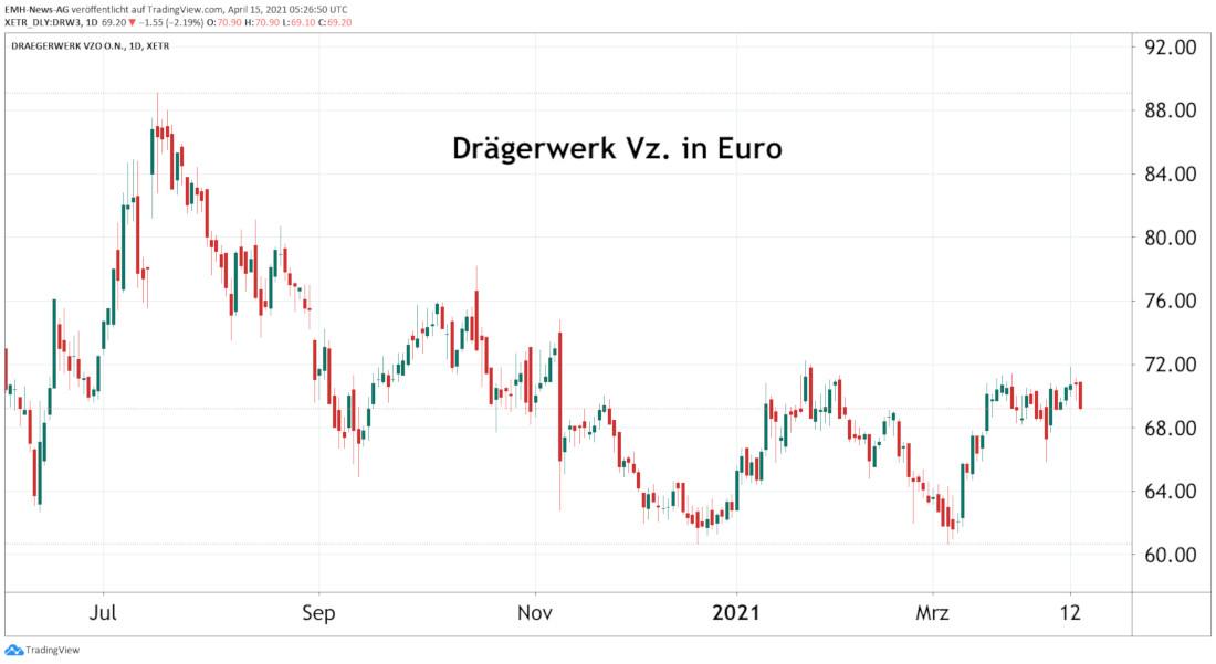 Drägerwerk AG & Co. KGaA Vz.