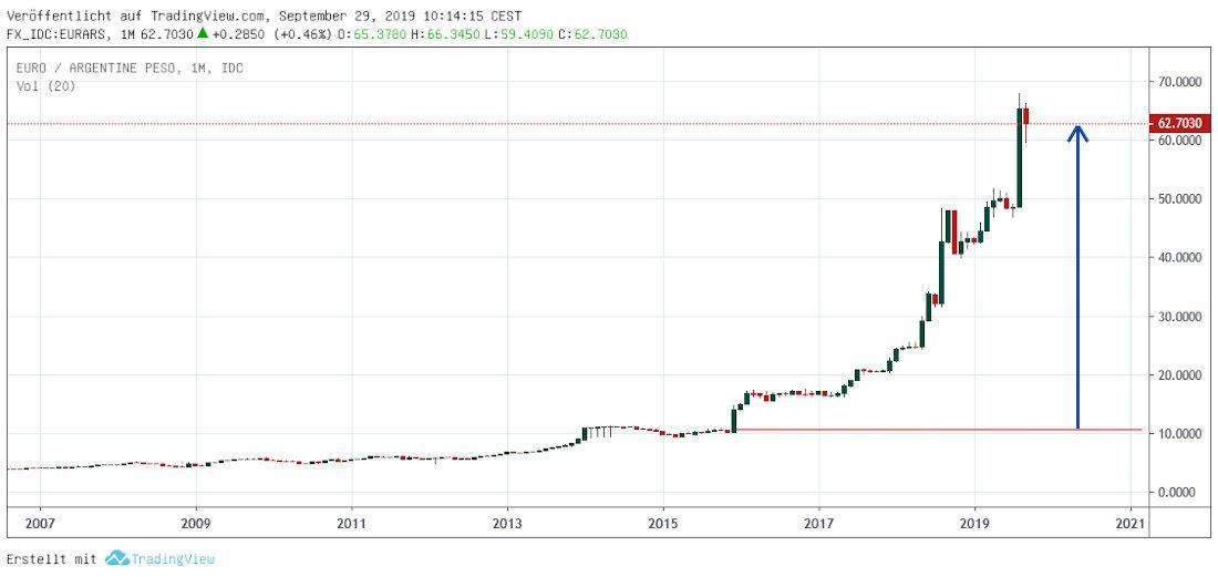 Euro vs. ARS - Chart