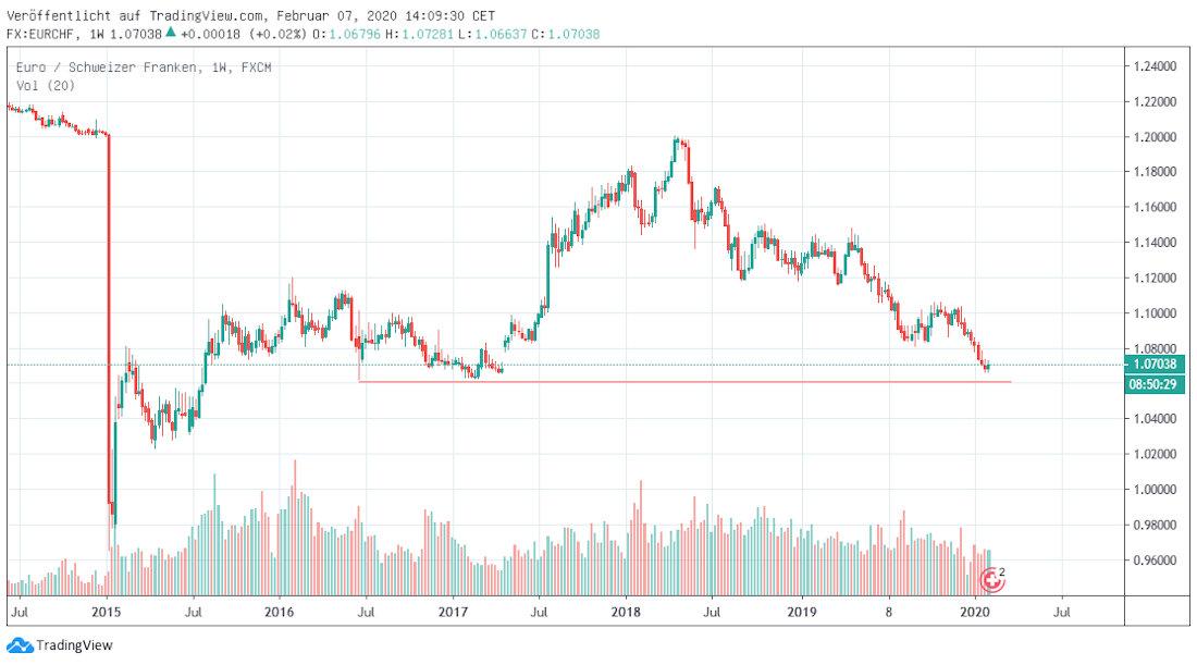 Euro in Franken langfristig