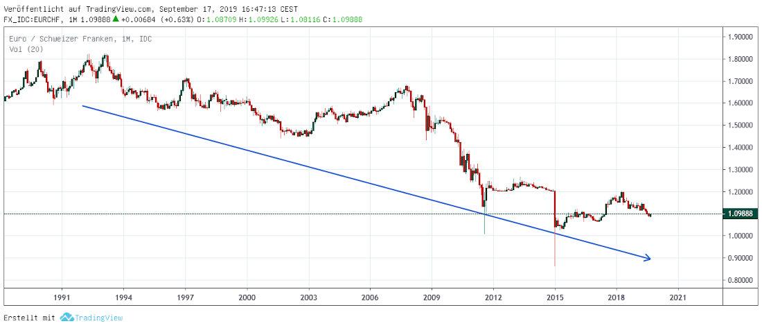 Euro in Franken