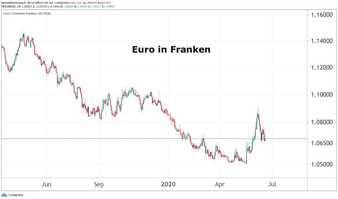 Euro / Franken