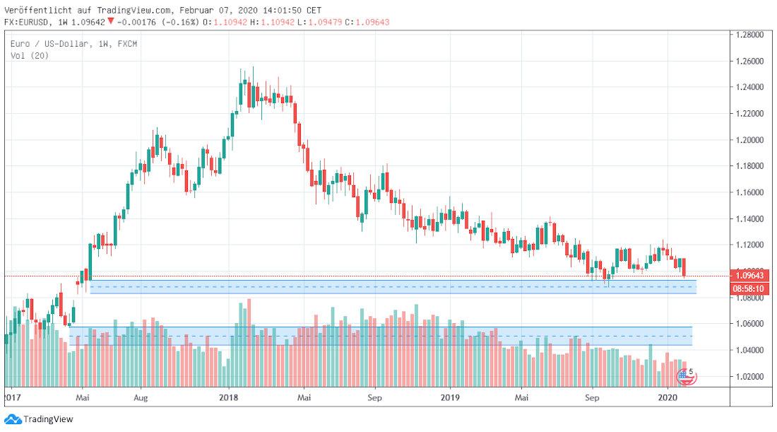Euro in Dollar mittelfristig