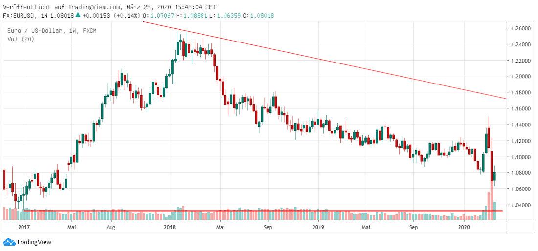 EUR in USD