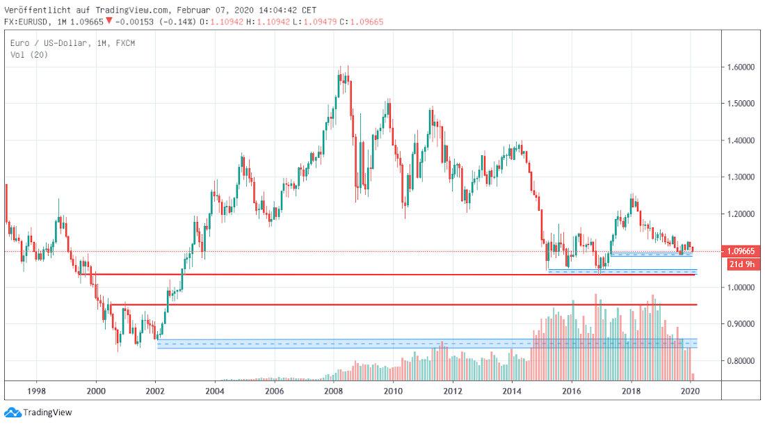 Euro in Dollar langfristig