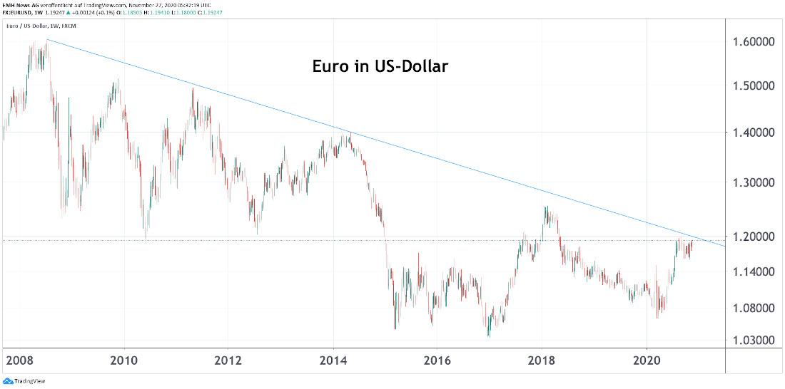 Euro in US-Dollar