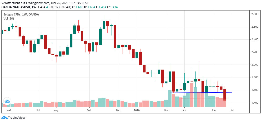 Gas weekly