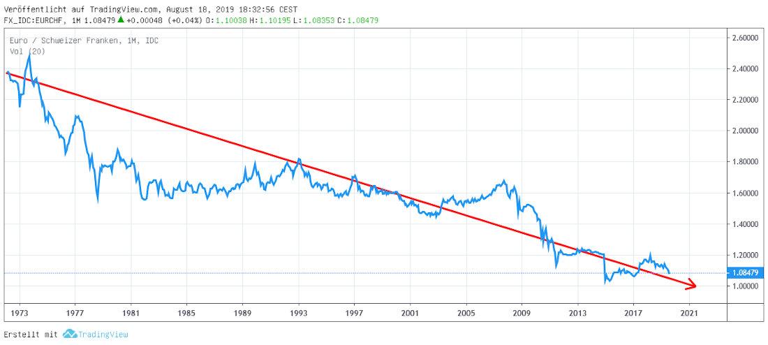 Euro Franken Trend