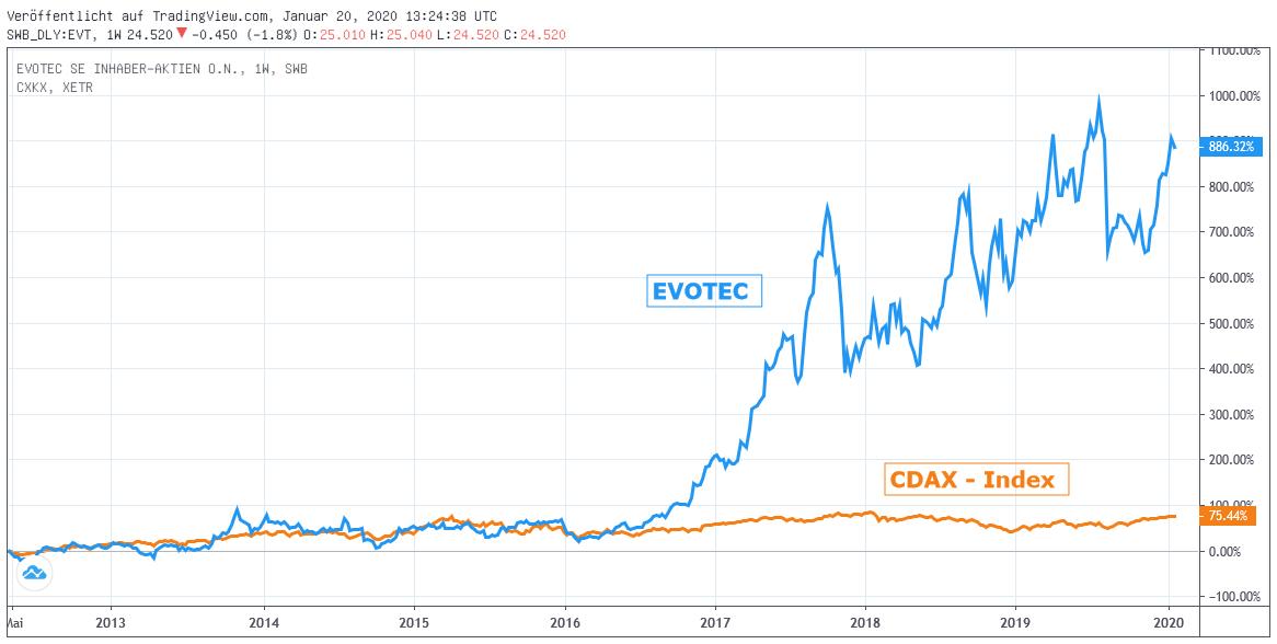 Chart: EVOTEC gegen CDAX - Index