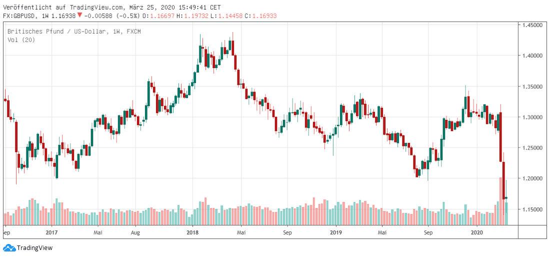 GBP in USD