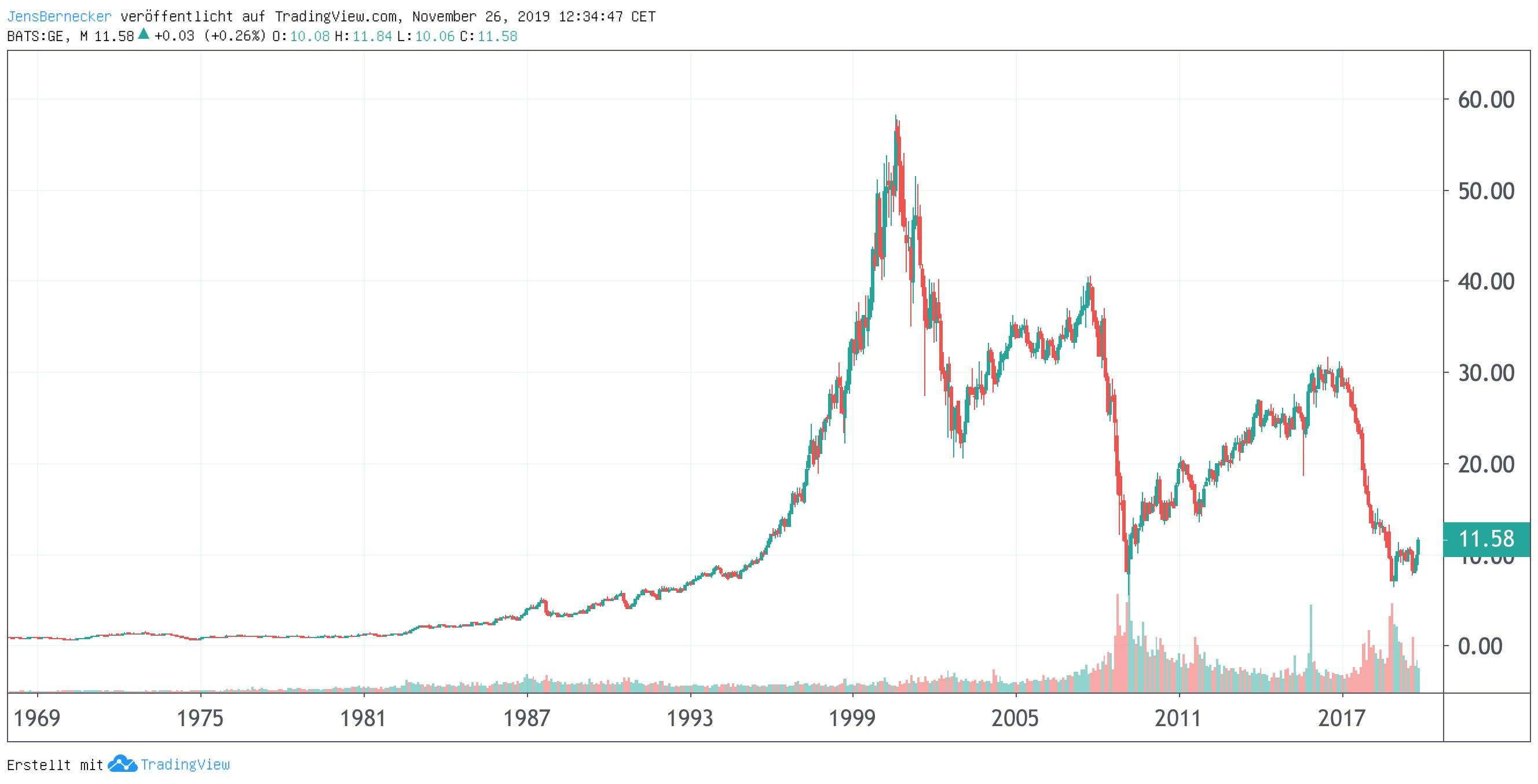 Chart GE