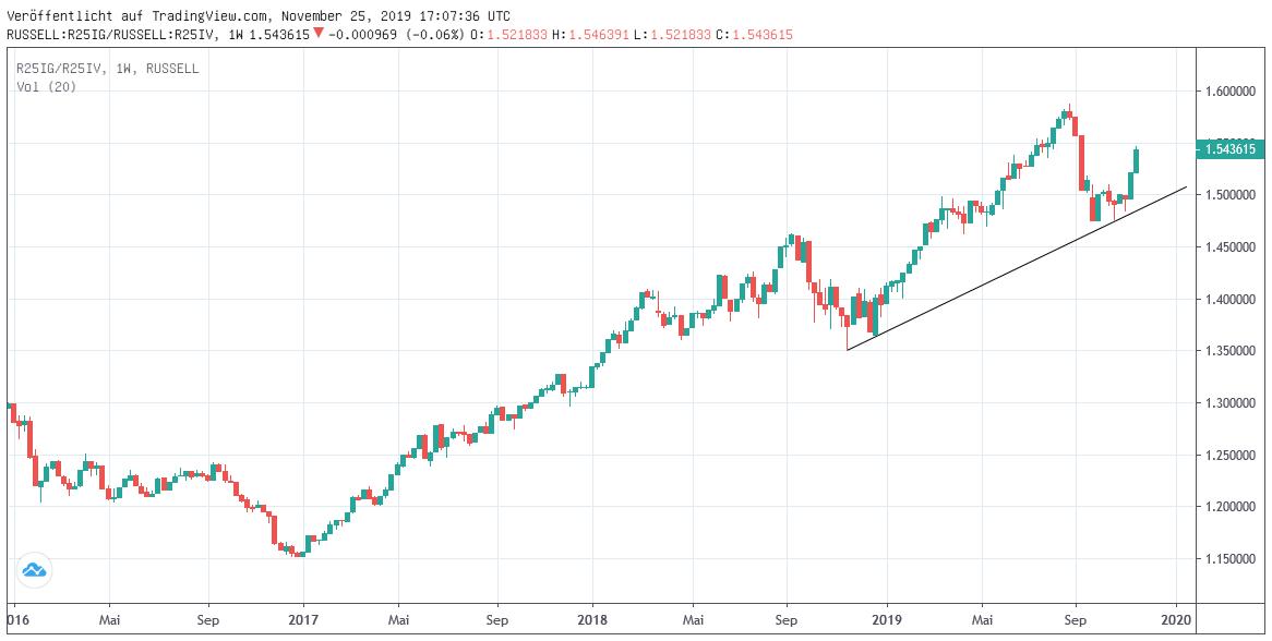 Chart: Russell Growth zu Value