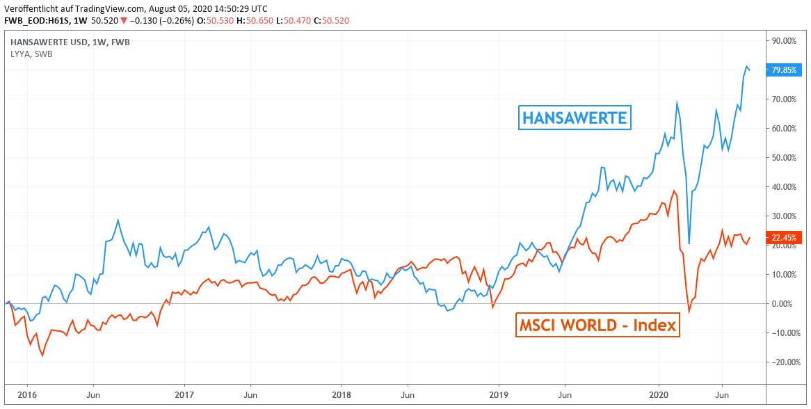 Chart: Hansawerte USD gegen MSCI World - Index