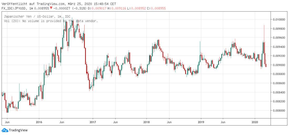 JPY in USD