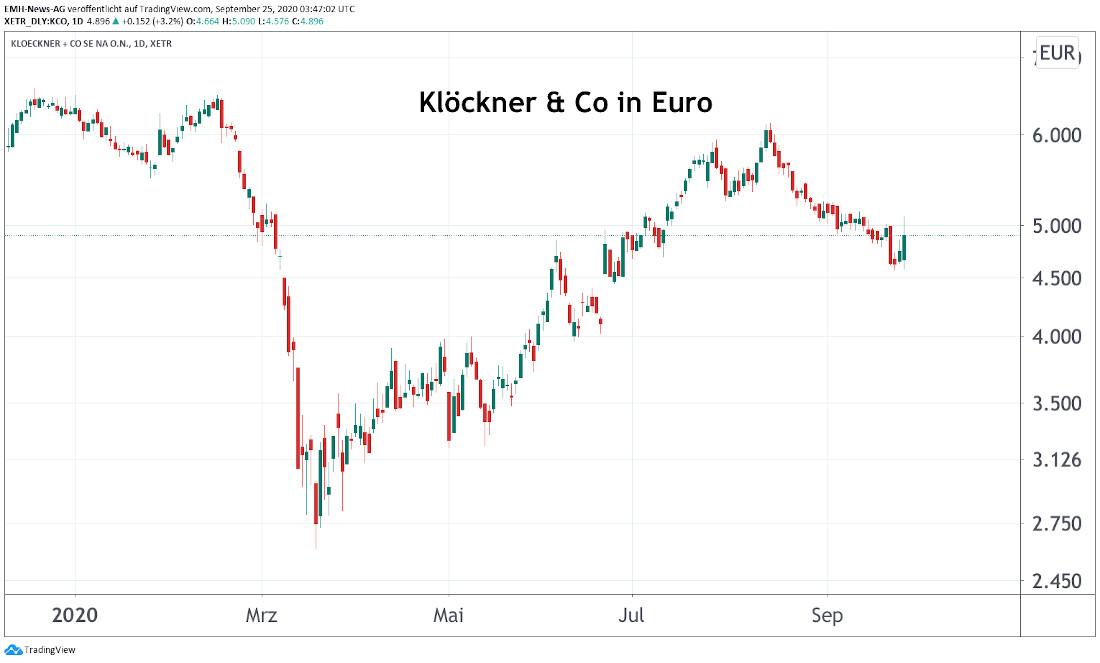 Klöckner & Co SE