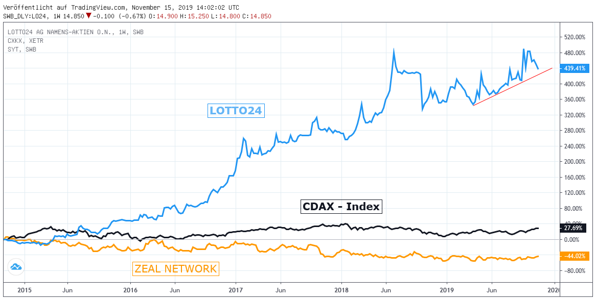 Chart: Lotto24 vs. Zeal Network SE + CDAX-Index