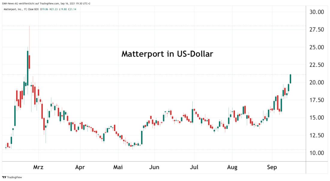Matterport Inc.