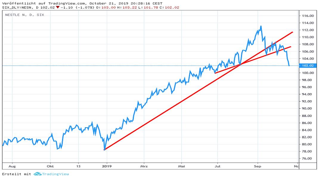 Chart: Nestlé (in CHF)