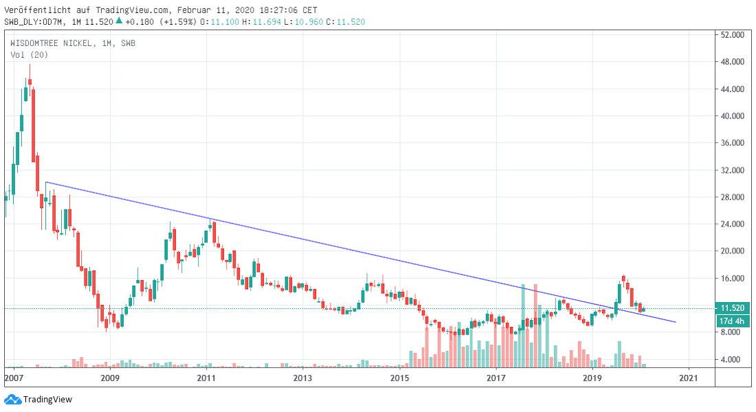 Nickel langfristig