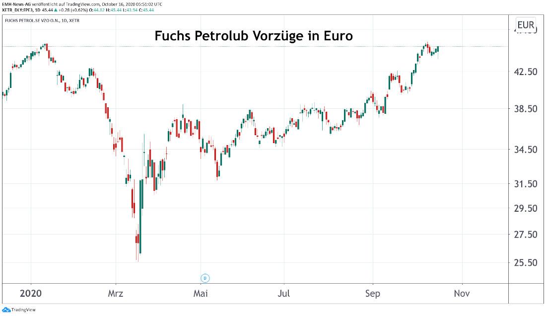 Fuchs Petrolub SE