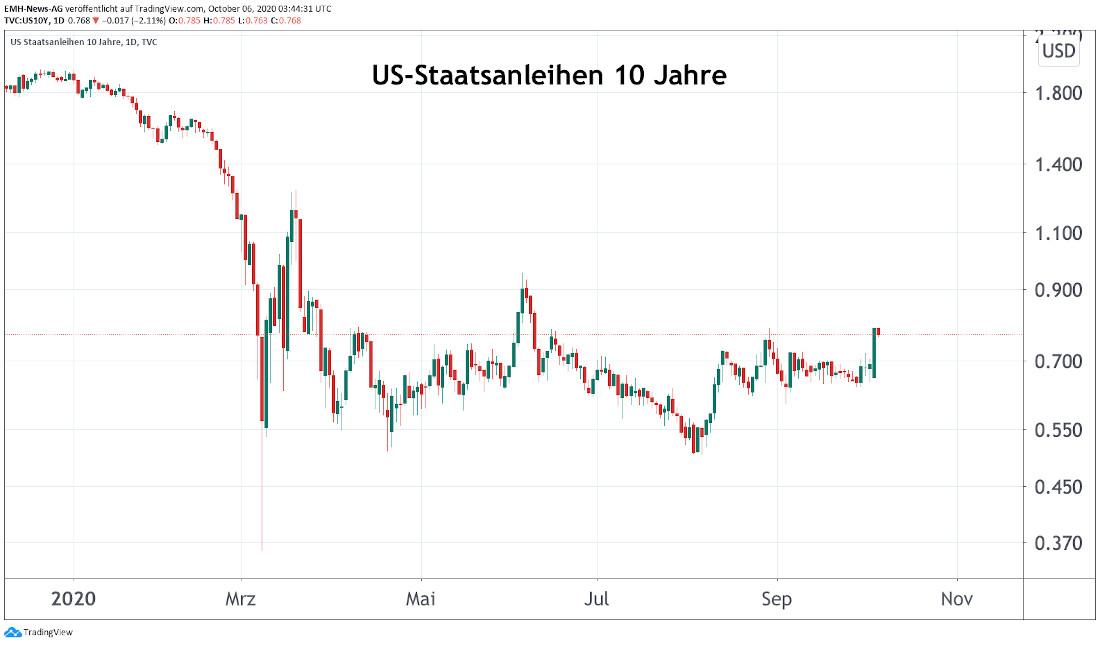 US-Staatsanleihen 10 Jahre