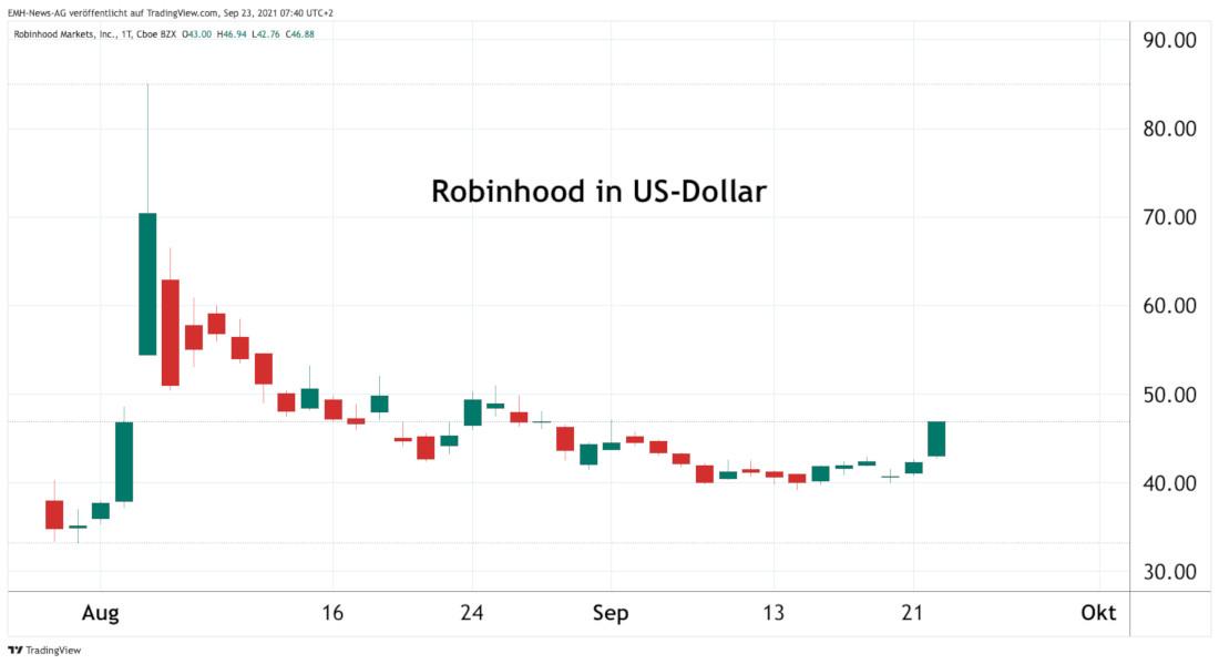 Robinhood Markets Inc.