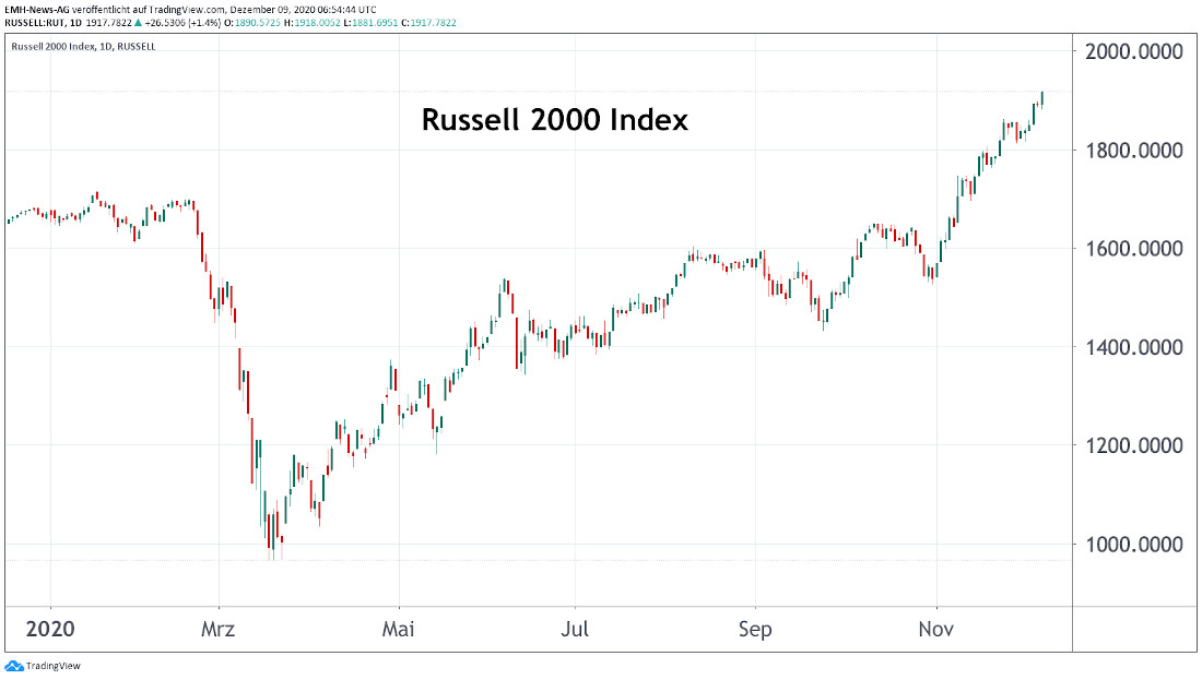 Russell 2000 Index