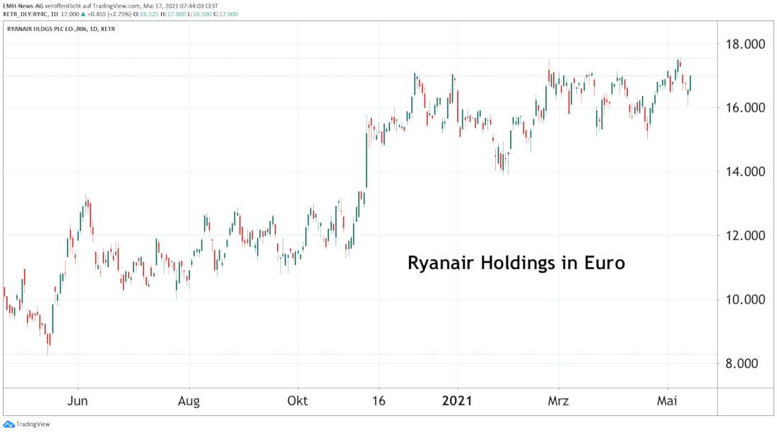 Ryanair Holdings Plc.
