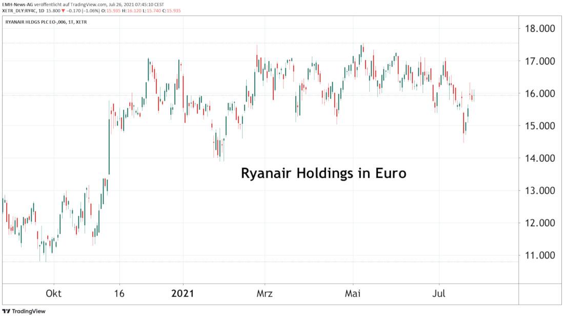 Ryanair in Euro